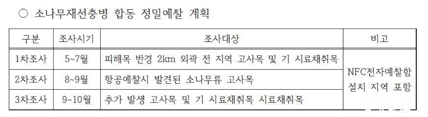 동부청 소나무 재선충 합동정밀예찰.jpg